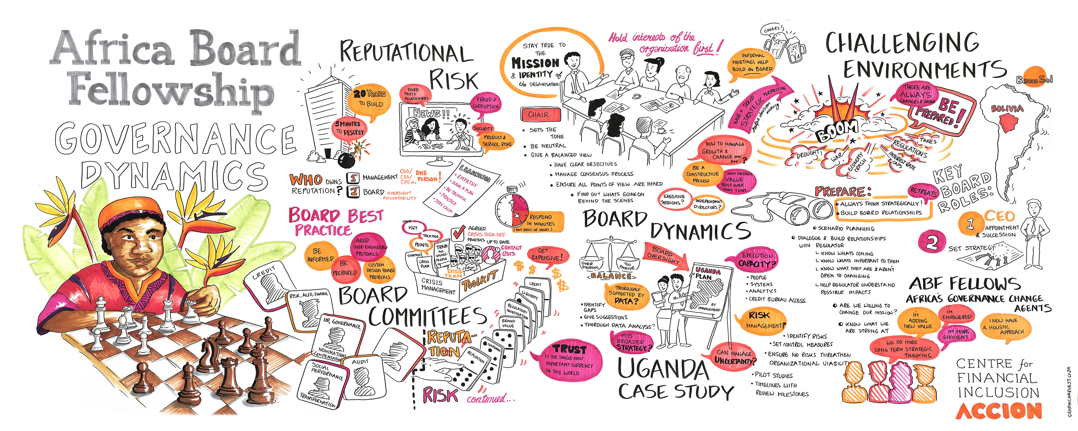 Rich graphic harvests help illustrate and demonstrate the governance and risk concepts fellows discuss during in-person seminars.